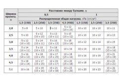 Таблиця розрахунку відстані між балками при монтажі перекриття