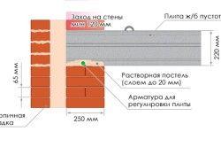 Схема монтажу міжповерхового перекриття