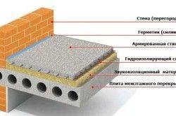 Схема міжповерхового перекриття з гідро- і звукоізоляцією
