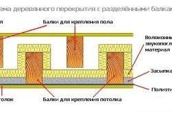 Схема деревяного перекриття з розділеними балками
