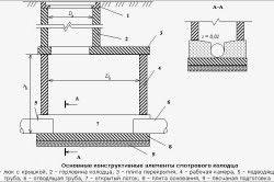 Схема пристрою оглядового колодязя.