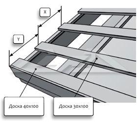 Фото - Пристрій решетування під металеву черепицю