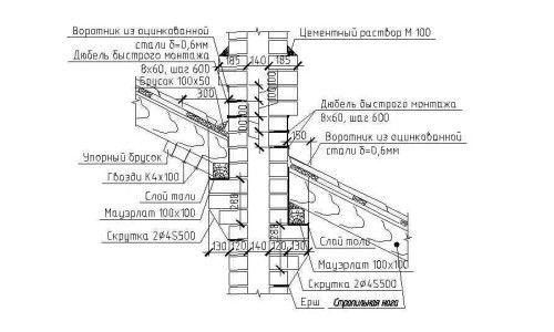 Пристрій пічної труби на даху