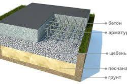 Схема монолітного фундаменту з щебеневої підготовкою