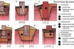 Види стрічкових фундаментів