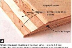 структура фанери