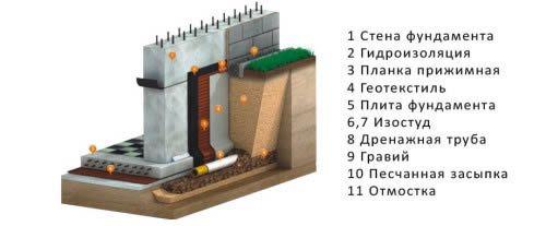 Фото - Пристрій пристінного дренажу для фундаменту будинку