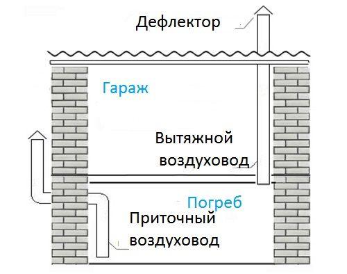 Схема пристрою припливної вентиляції льоху.