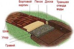 Схема пристрою садової доріжки в розрізі