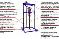 Схема малогабаритній установки для буріння