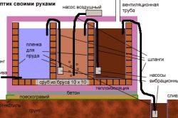 Технологія будівництва септика з цегли.