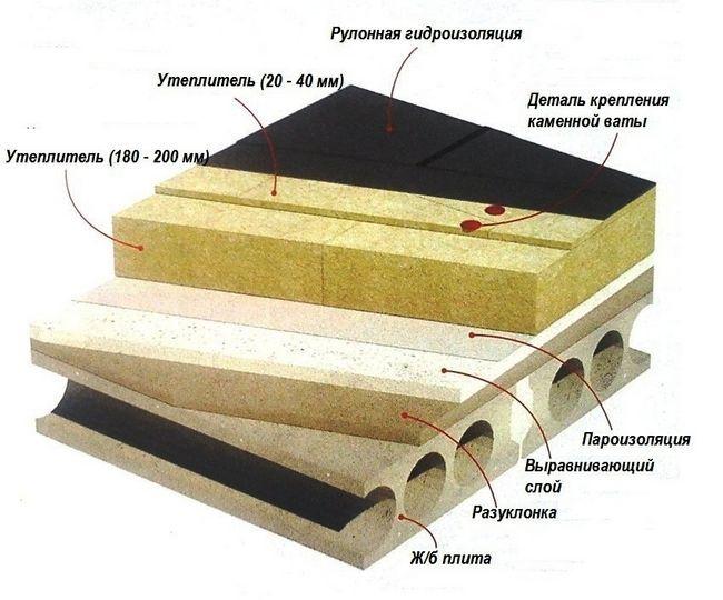 Схема покрівельного пирога плоского даху