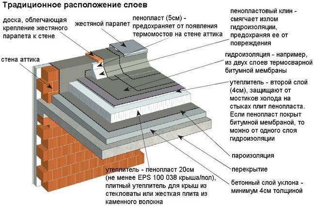 Схема покрівельного пирога плоскою вентильованого даху