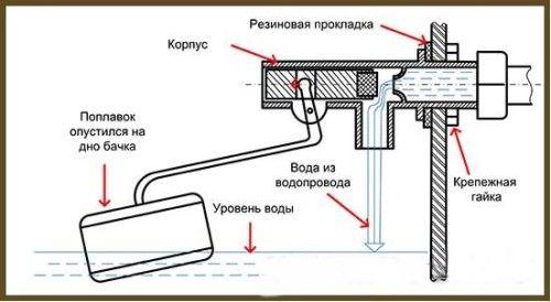 Фото - Пристрій зливного бачка унітазу