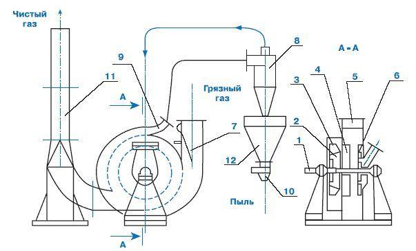 Схема димососа-пиловловлювача