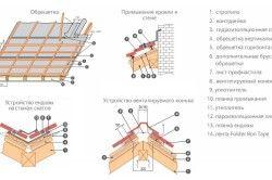 Схема монтажу профнастилу для даху