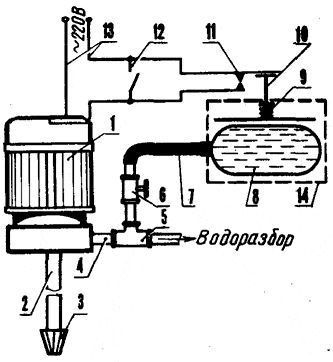 Пристрій водопроводу на дачі