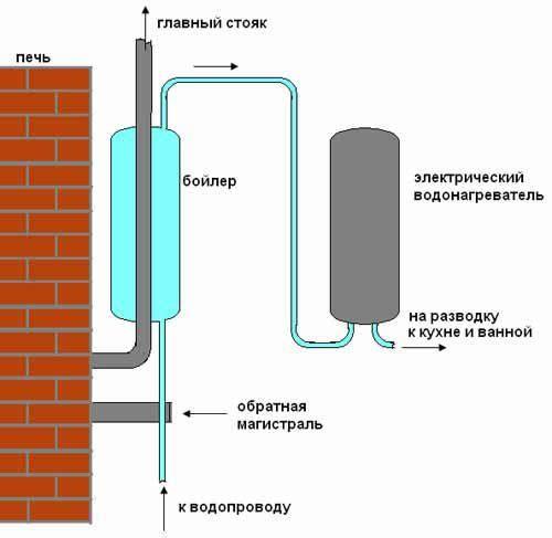 Схема водопроводу приватному будинку.