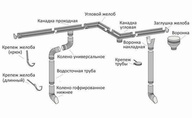 Схема пристрій водостоку