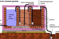 Технологія будівництва однокамерного септика з цегли.