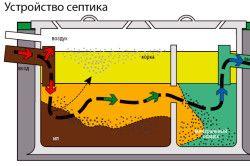 Схема септика для вигрібної ями