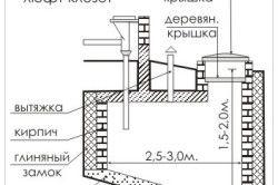 Схема пристрою вигрібної ями.