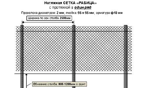 Схема паркану з сітки рабиці.