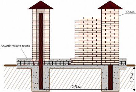 Схема цегляної огорожі.