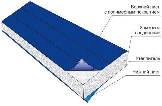 Схема структури сендвіч-панелі з утеплювачем