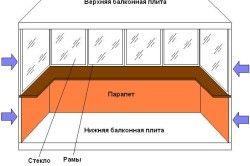 Схема проникнення низької температури на балкон