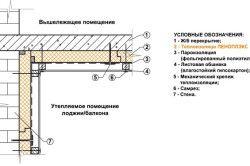 Схема утеплення стелі лоджії