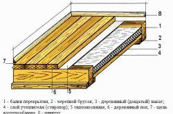 облаштований балкон