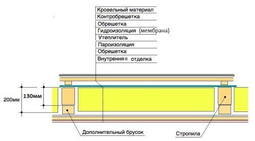 Схема утеплення горищного перекриття
