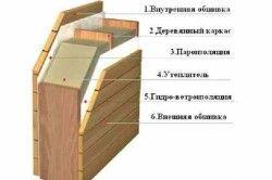 Схема утеплення стін деревяного будинку