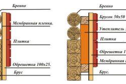 Схема утеплення деревяної стіни