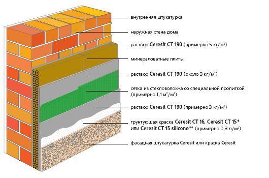 Фото - Утеплення будинку мінеральної ватою і облицювання сайдингом