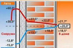 Головним достоїнством пінопласту при утепленні будинків є те, що він має високі теплоізоляційні властивості.