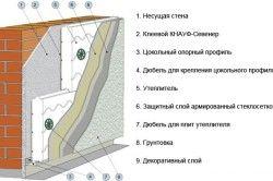 Схема утеплення фасаду пінопластом.