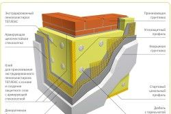 Схема утеплення фасаду пінополістиролом
