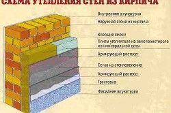 Схема утеплення стін з цегли