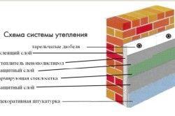 Схема системи утеплення
