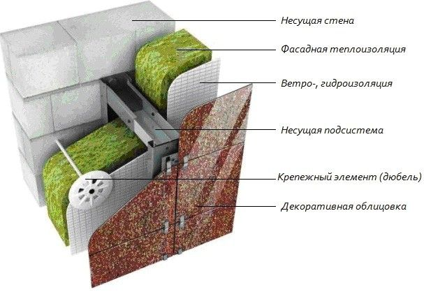 Схема зовнішнього утеплення стін.