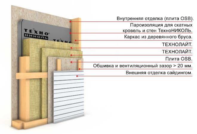 Пристрій утеплення фасаду будинку.