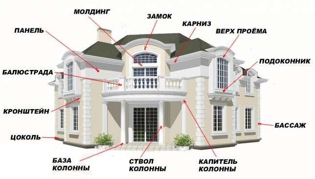 На сьогоднішній день увійшла в моду оздоблення будівель пінопластом. З нього створюють різні фігури, які кріпляться на фасад будівлі і прикрашають Ваш будинок.