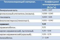 Таблиця теплопровідності матеріалів