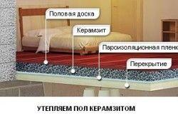 Схема утеплення деревяної підлоги