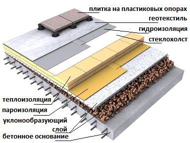 Схема утеплення даху лазні