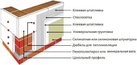 Схема утеплення стіни мінеральною ватою