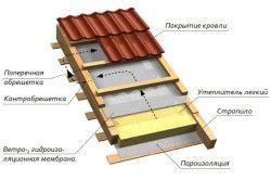 Пристрій і утеплення даху