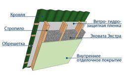 Схема пристрою даху утеплена ЕКОВАТОЙ